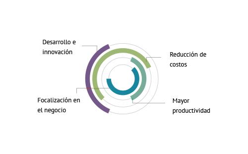 colombia externalizacion consultoria seleccion ingenieria tecnologia informatica
