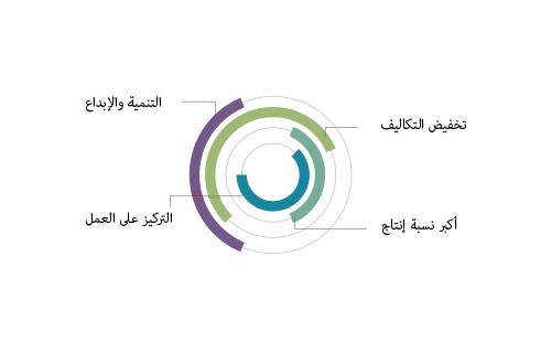Icono Arabe Circular