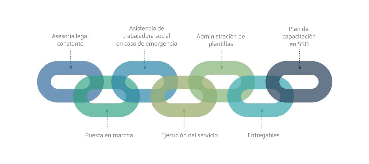 Imagen servicios de un plan de outsurcing